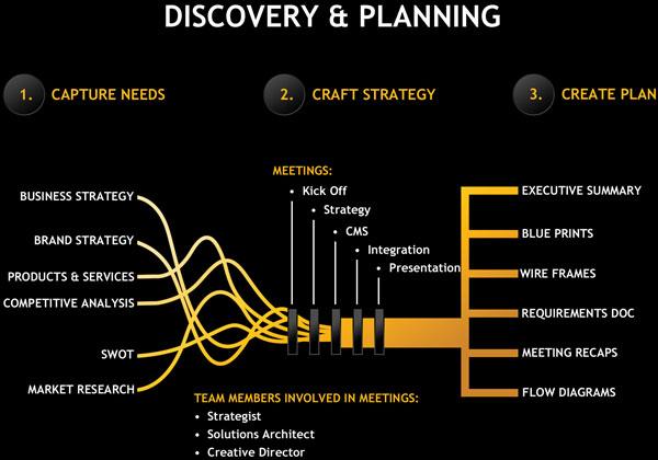 Thorough Analysis On The Calgary Web Design Company thumb_design