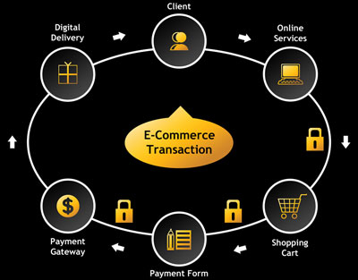 Calgary E-Commerce Solution Provider Company